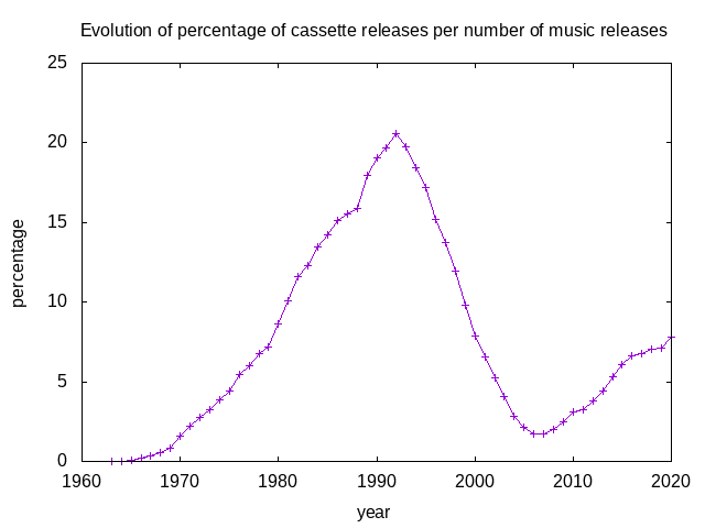 graph showing the percentage of cassette tape releases
